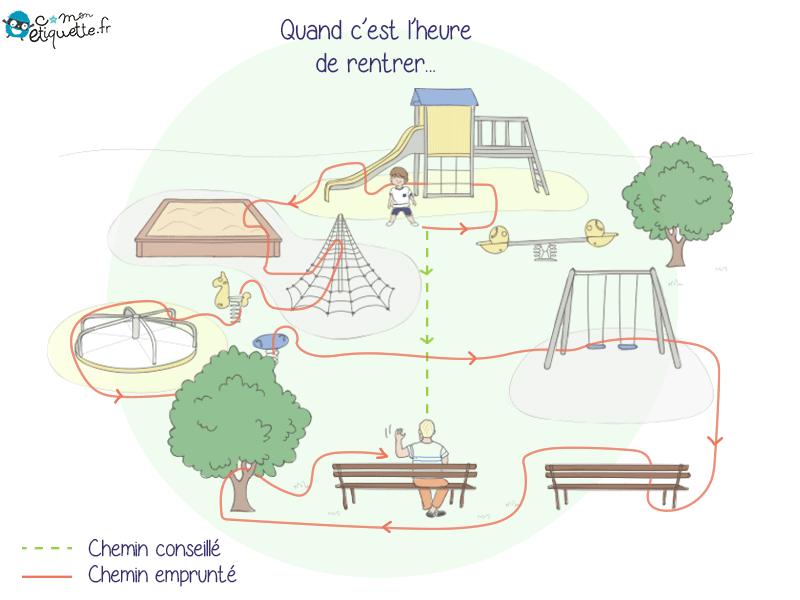 Deux chemins pour quitter le parc
