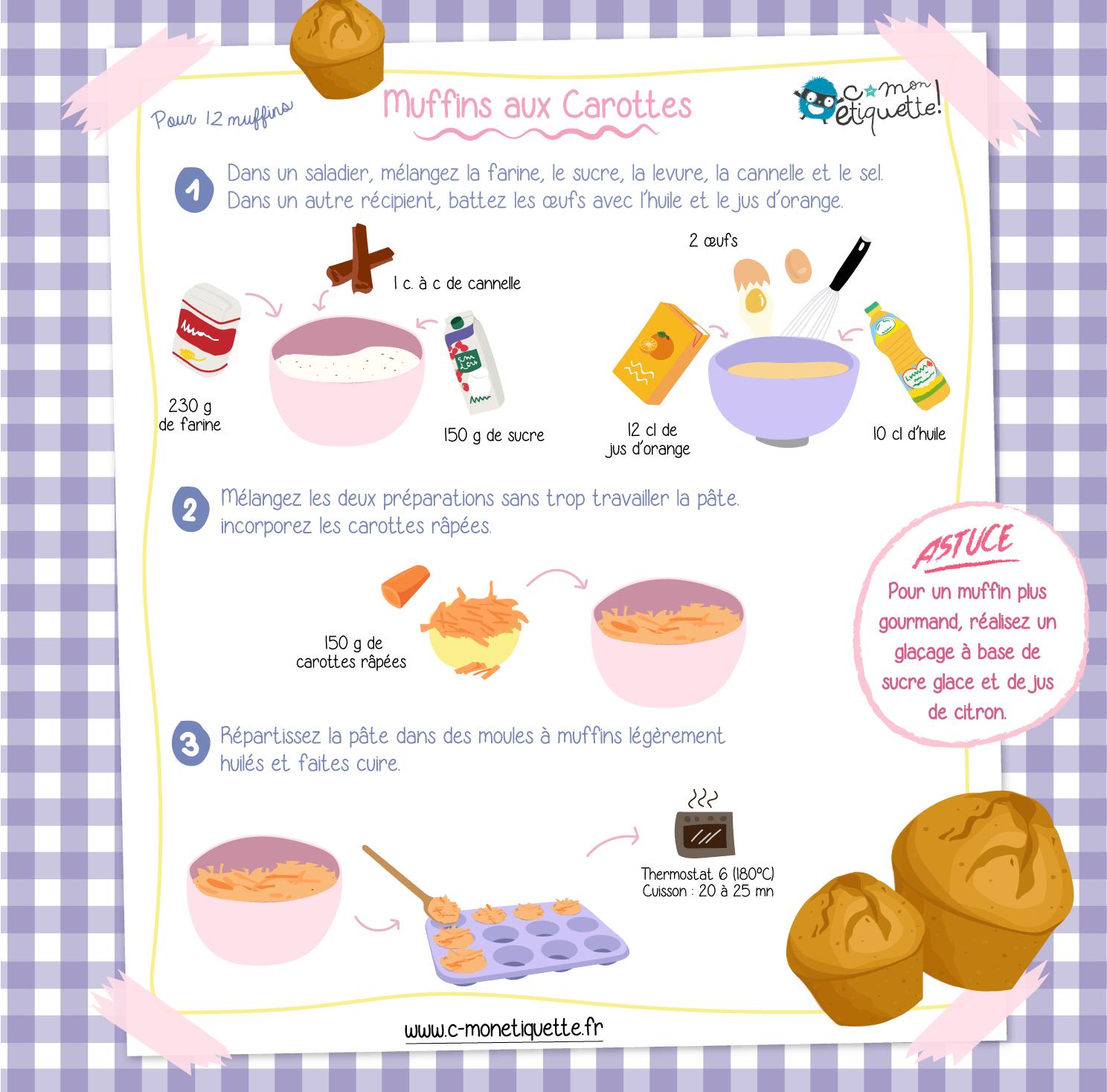 Des muffins aussi originaux qu'appétissants !