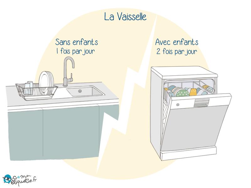 Adieu simple évier bonjour lave-vaisselle familial